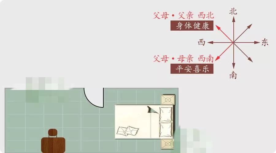 家居卧室风水,千万不要住错房间!