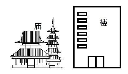 阳宅风水中13种不能买的楼型!