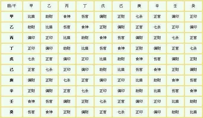 八字的十神是什么意思,几句话让你明白!