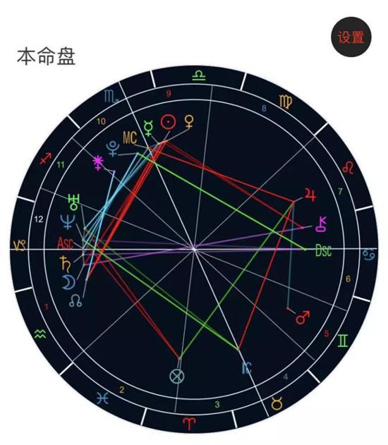占星看一个人是否会被骗色!