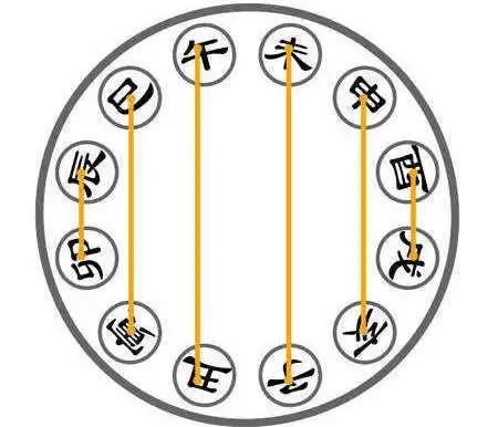 生肖三合?地支三合?它们之间到底有什么区别,三合和三合局又是什么关系?