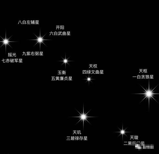 八宅风水基础技能: 八星性质与认星的爻变规律
