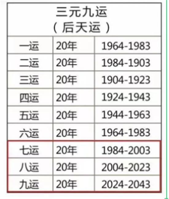 回顾7运8运看未来九运,哪些行业让你富足20年?