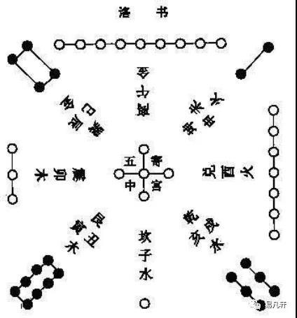 奇门遁甲基础篇-河图、洛书