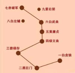 """详解""""玄空飞星""""、""""九宫飞星""""是什么意思!"""