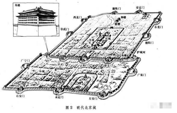 北京城布局分析,八卦对古代建筑的影响!